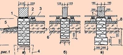 Строительство дома: фундамент для деревянного дома